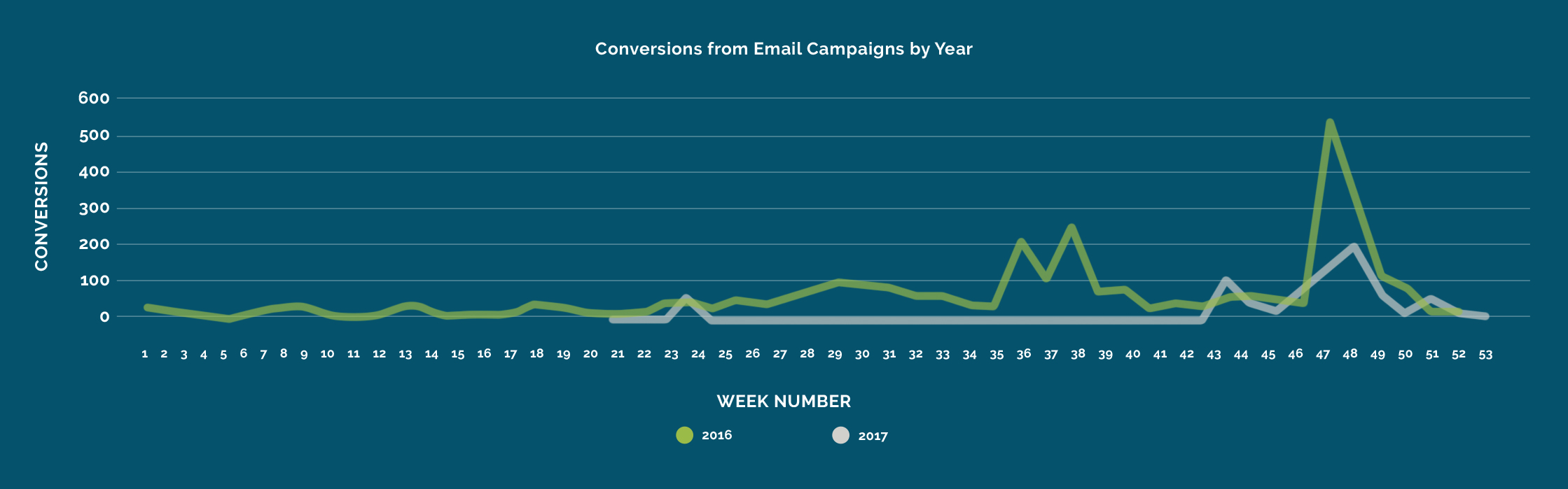 Conversions from Email Campaigns by Year