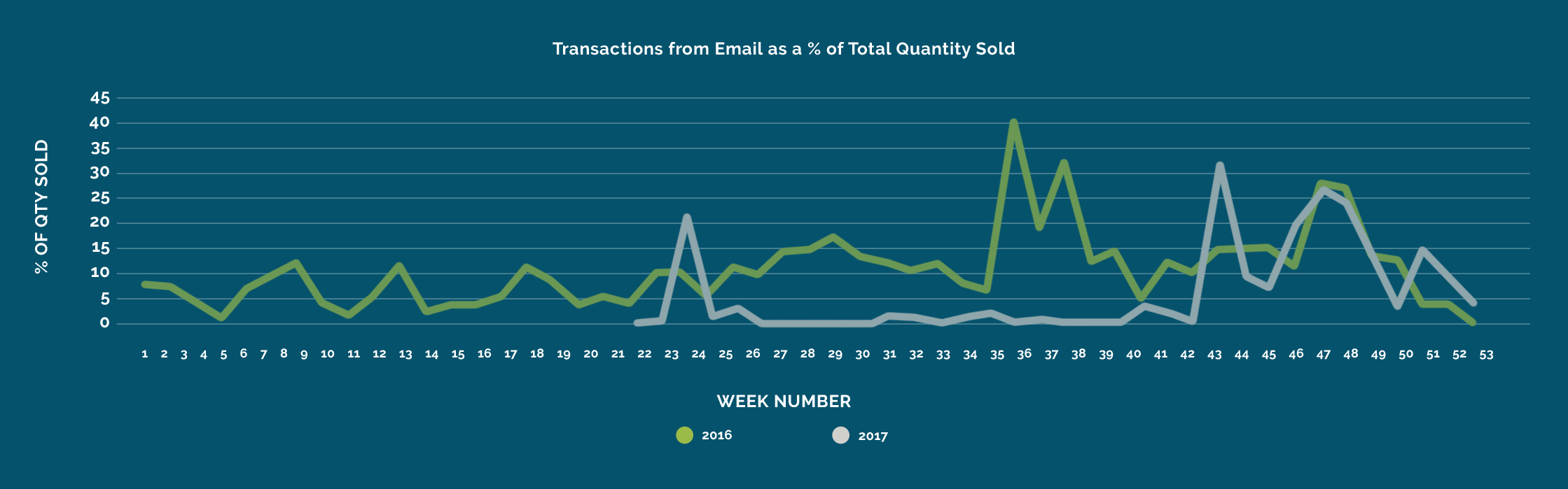 Transactions from Email as a % of Total Quantity Sold