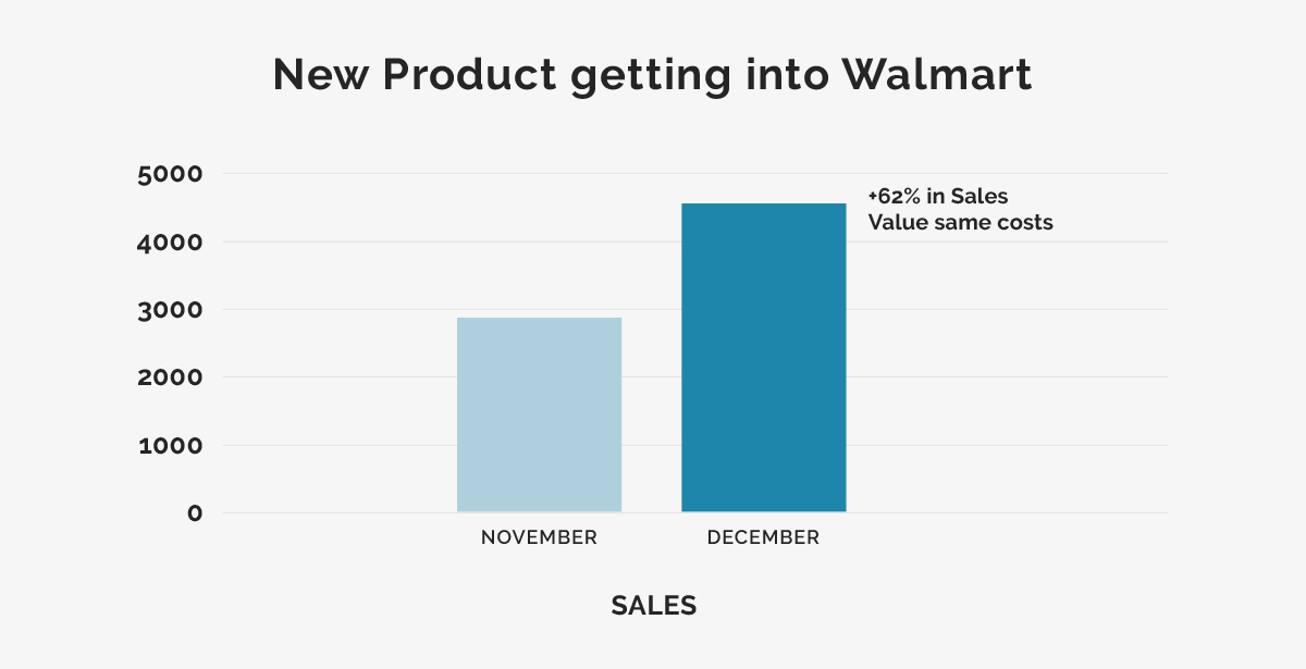 62% increase in Walmart.com ecommerce sales chart
